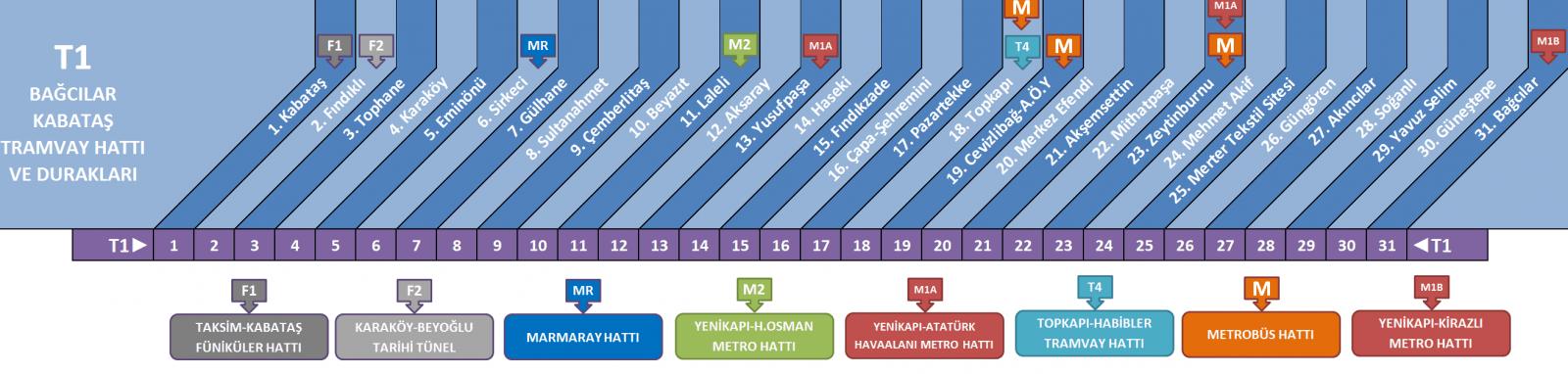 Общественный транспорт в Стамбуле. Карта остановок трамвая в Стамбуле